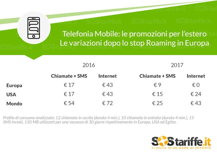 Telefonia Mobile le promozioni per l'estero 2016 VS 2017_sostariffe giugno 2017