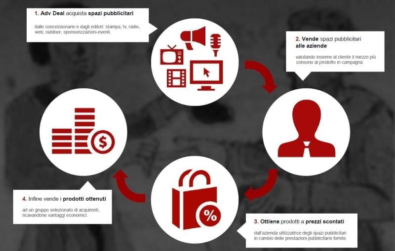 infografica-cambio-merce-pubblicitario