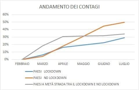 Grafico andamento dei contagi. Come si può cogliere, i Paesi che hanno adottato il lockdown sono stati quelli che hanno visto diminuire il numero dei contagiati. Elaborazione grafica su dati provenienti dal sito statistichecoronavirus.it nel periodo febbraio-luglio