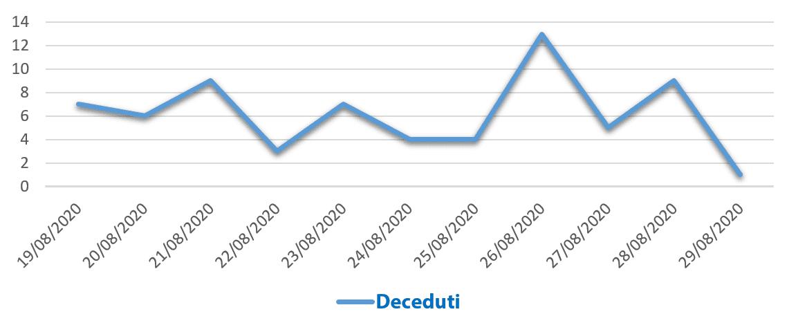 Grafico dei casi