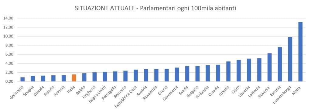 Referendum taglio parlamentari - STATO ATTUALE grafico